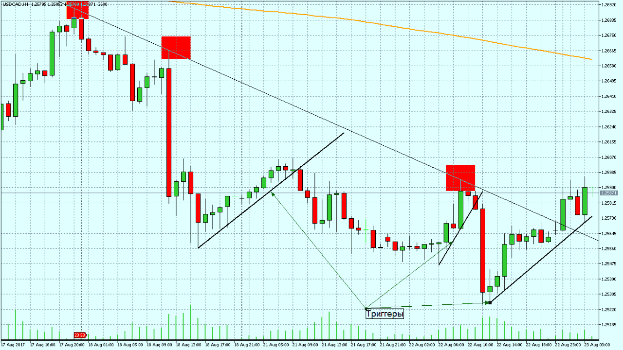 DTL Strategy - trend line strategy for trading binary options on platforms