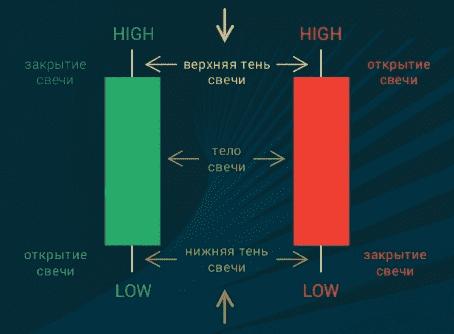 "Simple strategy ""Ladder"" binary option"
