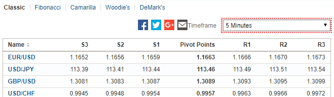 How to Apply Pivot Points in Binary Options