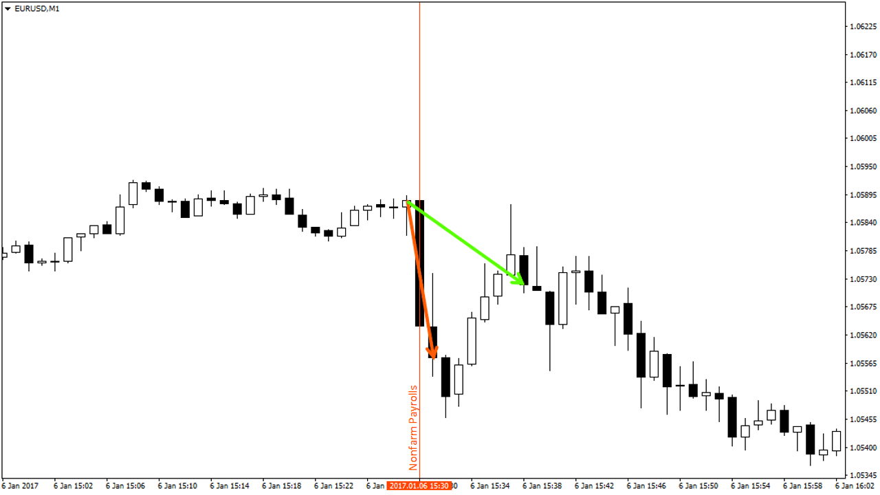 Testing the Binary Gambit strategy on options trading platforms