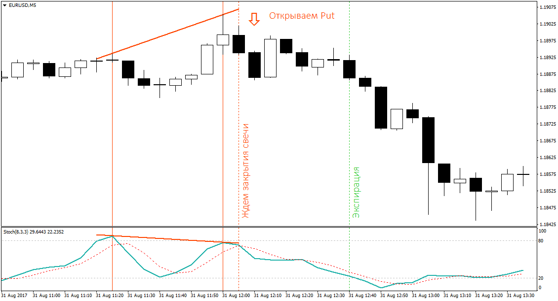 How to trade divergence in Binary Options. What is divergence?